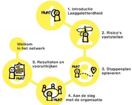 vijfstappenplan
