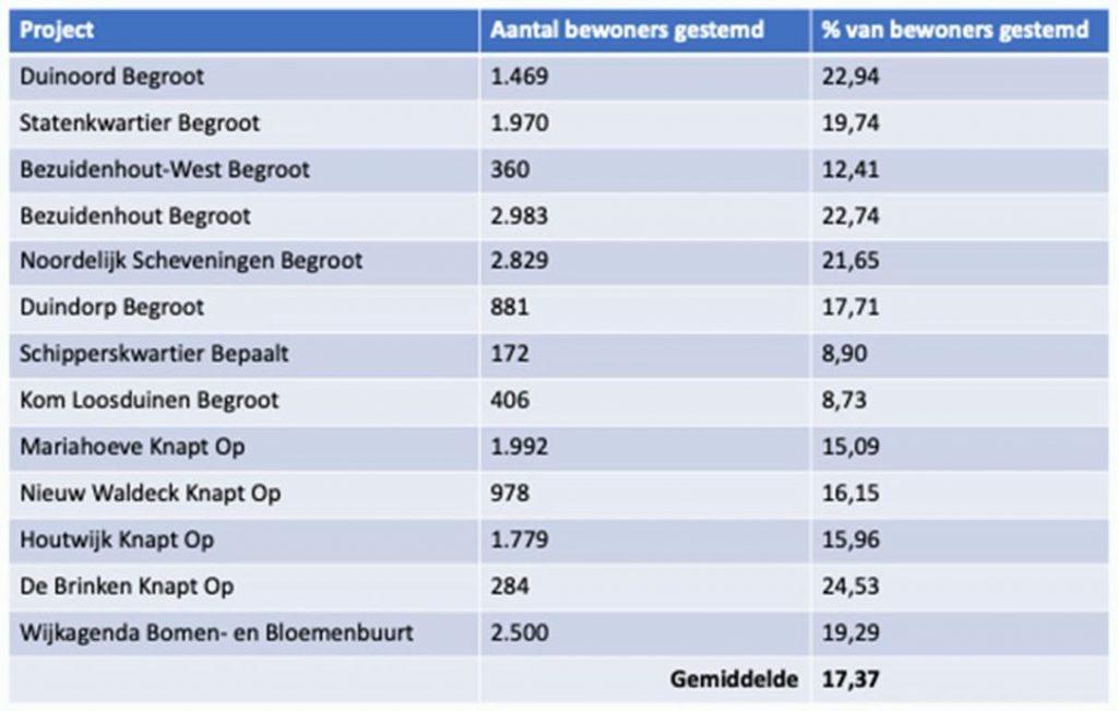 Tabel van projecten in Haagse wijken