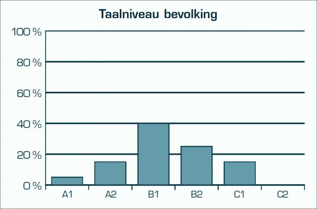 Grafiek Taalniveau bevolking