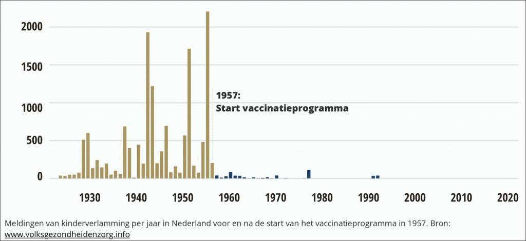 Grafiek Vaccinatieprogramma