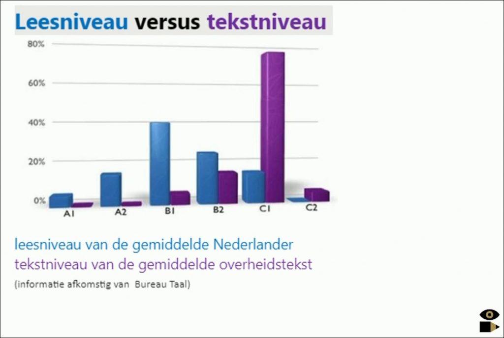 Leesniveau versus tekstniveau